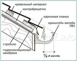 крепление водосточной системы