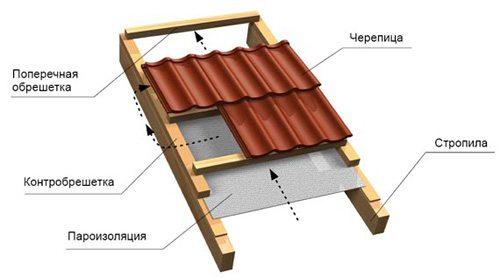 крыша двухскатная