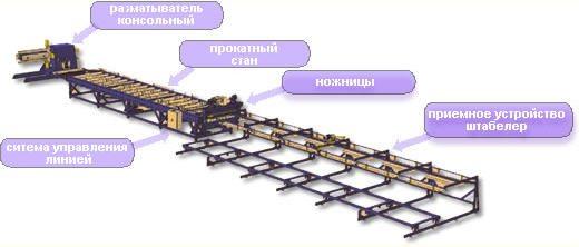 линия по производству профнастила