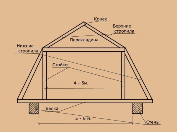Мансардная крыша. Благодаря излому скатов владелец получает максимальную полезную площадь при минимальной высоте конька.
