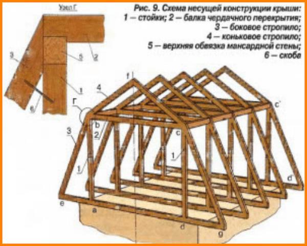 мансарды крыши
