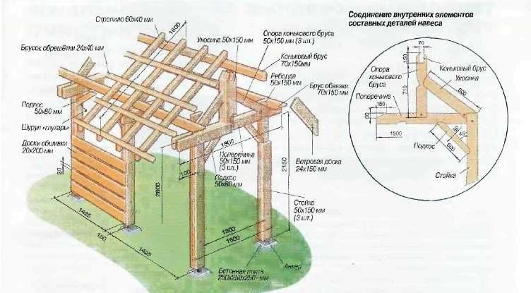На фото конструкция деревянного остова.