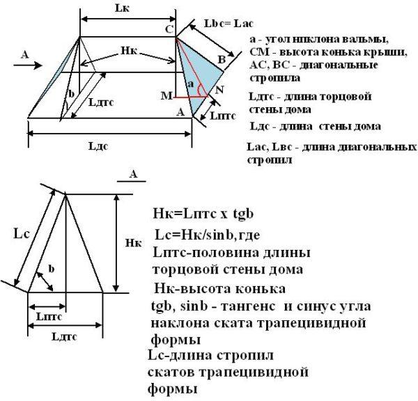 На рисунке показаны чертежи и формулы расчета высоты конька и длины скатов при том условии, что вальмы выполнены в виде равнобедренных треугольников
