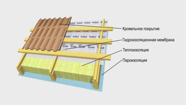 На схеме показано, как устроены кровли из металлочерепицы