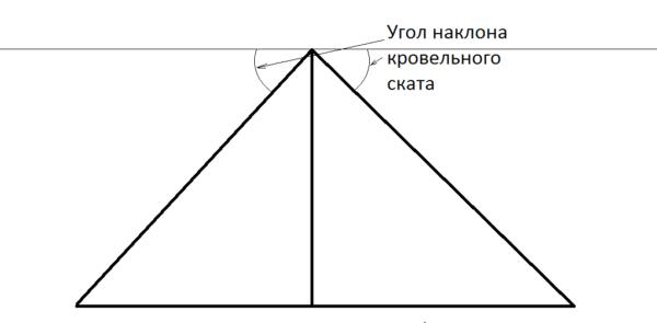 На схеме показано, какой именно угол должен учитываться при проектировании кровли. Измеряется он строительным угломером.