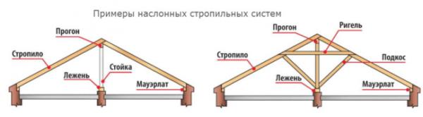 Наслонные системы могут иметь различную конструкцию, но в любом случае часть нагрузки их стропил передается на внутренние стены