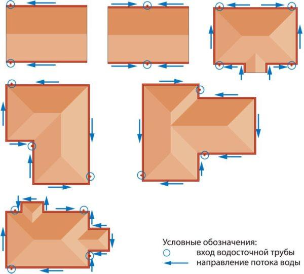 Ориентируясь на эти схемы, рассчитываем суммарную длину желобов