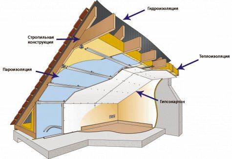 Отделка комнаты на чердаке гипсокартоном в разрезе