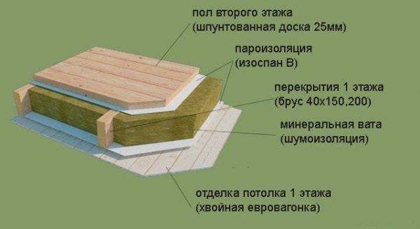 Пароизоляцию серии B можно использовать для межэтажных перекрытий