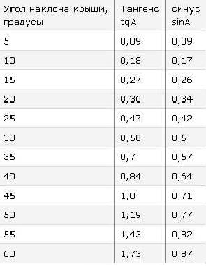 По этой таблице гораздо легче рассчитать неизвестные параметры односкатной крыши.