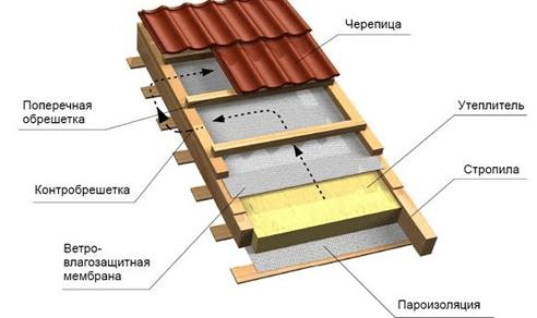 поперечины на крышу