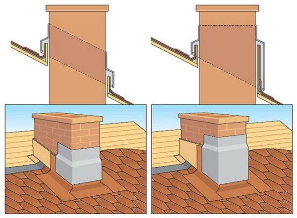 Примыкание к вертикальным поверхностям
