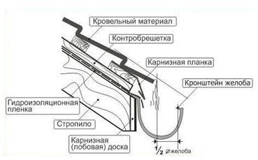 Принципиальная схема установки желоба