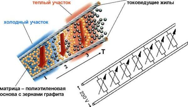 «Принцип действия саморегулирующегося кабеля»