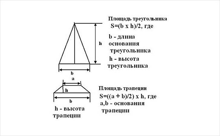 Расчет площади скатов