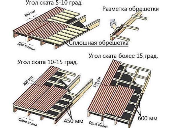 Размеры нахлестов, исходя из угла уклона крыши.