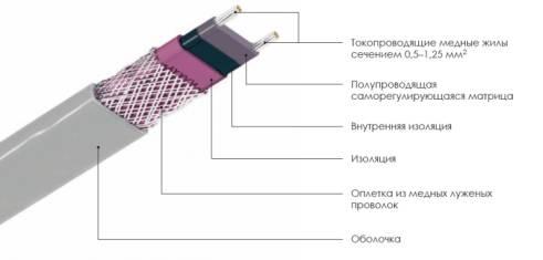 Саморегулирующийся греющий кабель в разрезе.