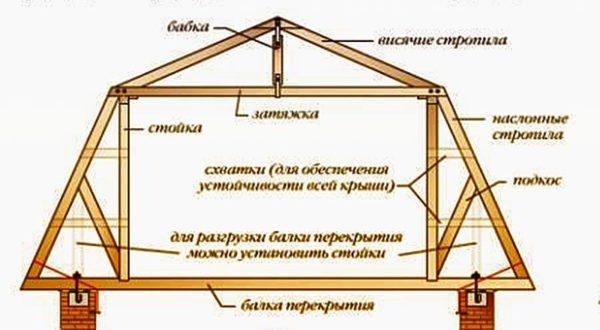 Схема каркаса мансардной крыши.