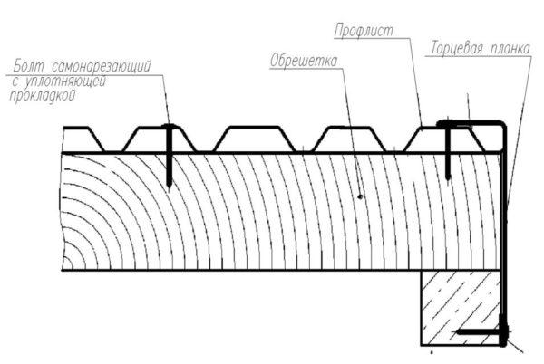 Схема крепления торцевых деталей
