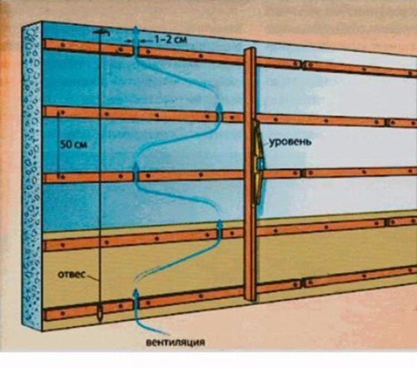 Схема монтажа реек на фронтоне