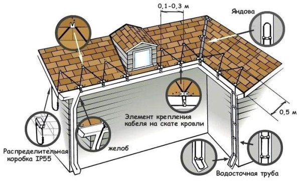 «Схема монтажа системы, предотвращающей заледенение крыши и водостока»