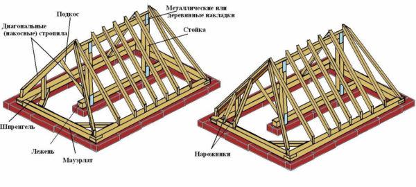 Схема, на которой показаны основные элементы несущего каркаса