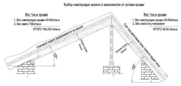 Схема, показывающая зависимость нагрузок от конфигурации