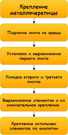 Схема проста, ничего сложного в работе нет