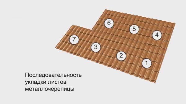 Схема укладки нескольких листов по длине ската