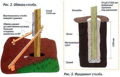 Схема установки и бетонировки столбов.