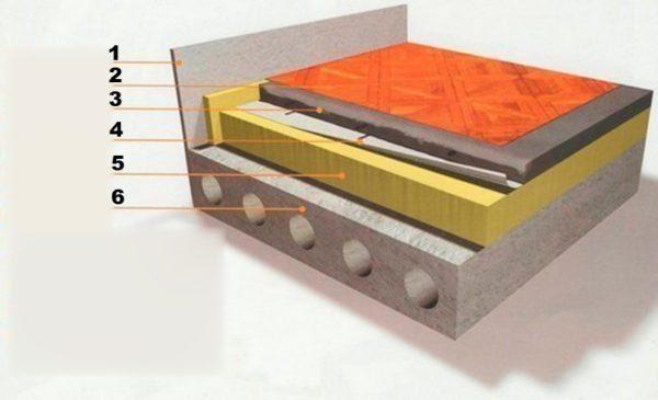 Схема утепления бетонного перекрытия