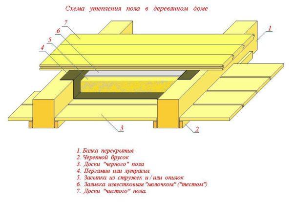 Схема утепления деревянного перекрытия