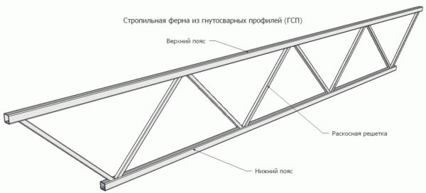 Схема железной фермы