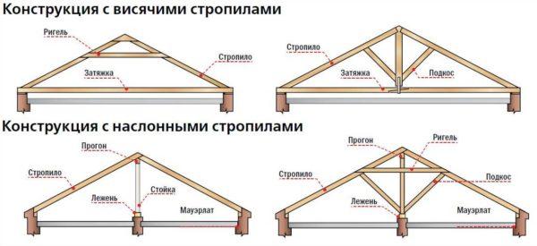 Схемы наслонных и висячих стропильных систем