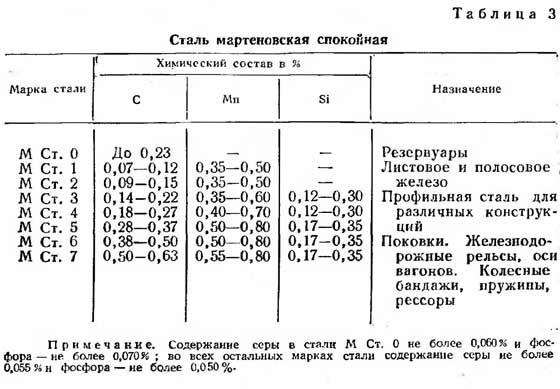 Состав и области применения некоторых марок стали.