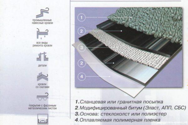 Структура наплавляемого полотна.