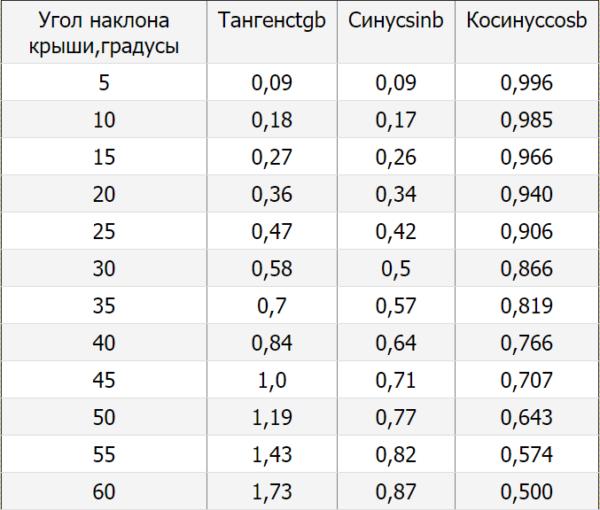 Таблица 1 — находим значение, рассчитанное по предложенной ранее формуле и определяем уклон крыши