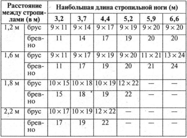 Таблица сечений стропил