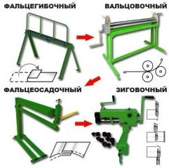 Типовой состав ручной производственной линии