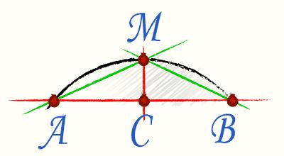 Точка С расположена точно в середине отрезка АВ. Точка М находится в месте пересечения перпендикуляра к отрезку АВ, проведенного из точки С, с линией дуги.