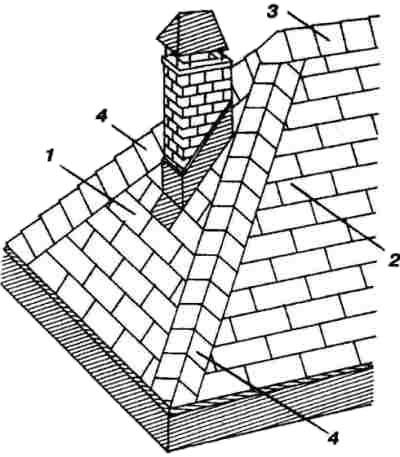 трехскатные крыши