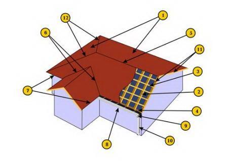 Устройство трехскатной крыши