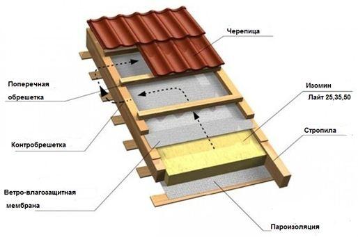 Укладка: металлочерепица – верхний слой кровельного пирога.