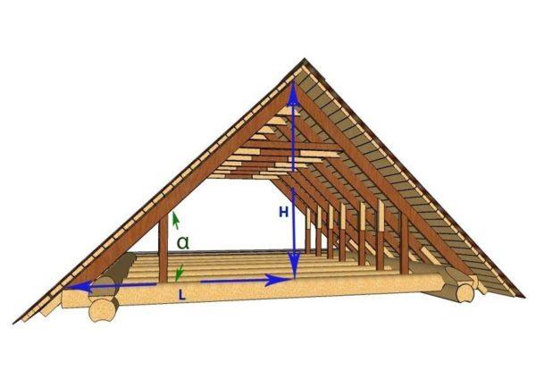Уклон ската α — это угол между стропильной ногой и затяжкой в перекрытии, в то время как L — это ширина основания, поделенная напополам, а H — это высота подъема от затяжки до линии конька