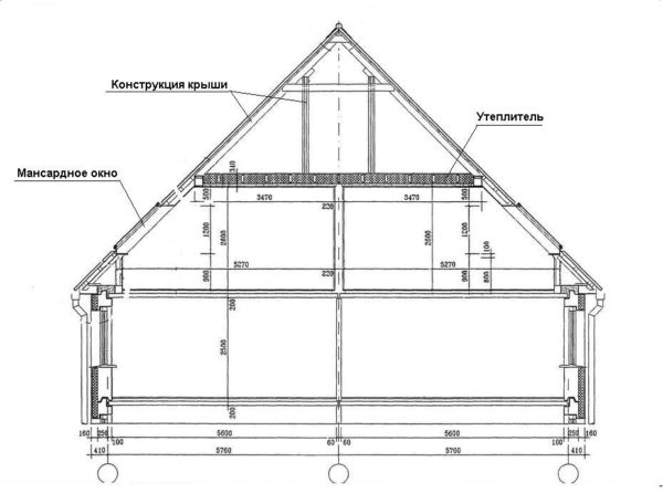 Устройство двухскатной крыши с мансардой и холодным чердаком над ней.
