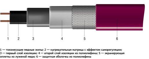 Устройство саморегулирующегося кабеля.