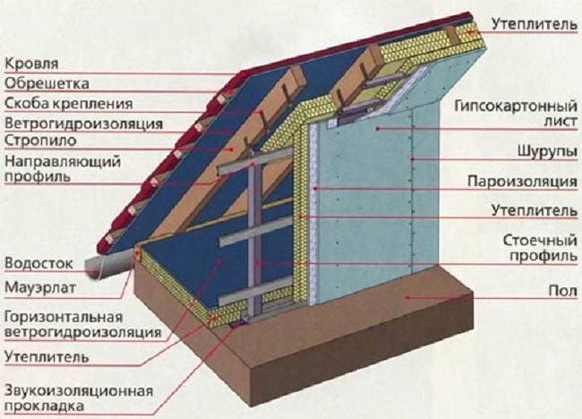 Утепление ломаной крыши