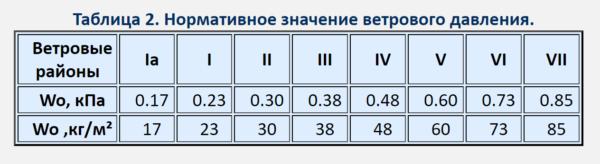В таблице показано соотношение территориальных регионов и нормативных (условных) значений воздействия ветра в кг/м² и в кПа