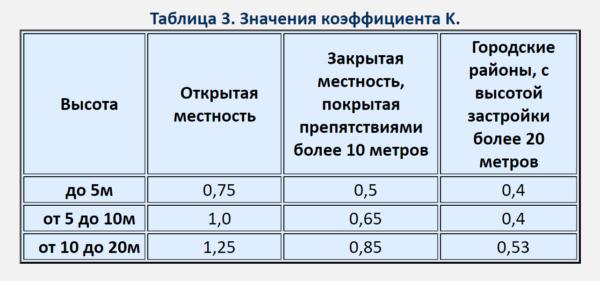 В таблице показаны соотношения высоты строительных объектов и коэффициенты ветрового давления