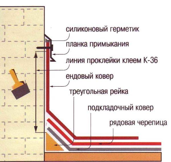 Вариант оформления примыкания к дымоходу и другим вертикальным поверхностям